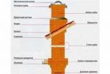 Цегляний димар: призначення, пристрій, технологія роботи, необхідні матеріали
